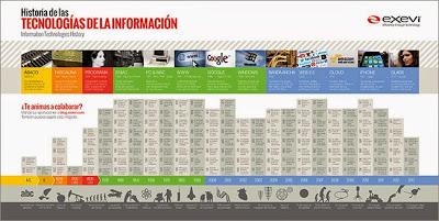 Historia de las Tecnologías de la Información