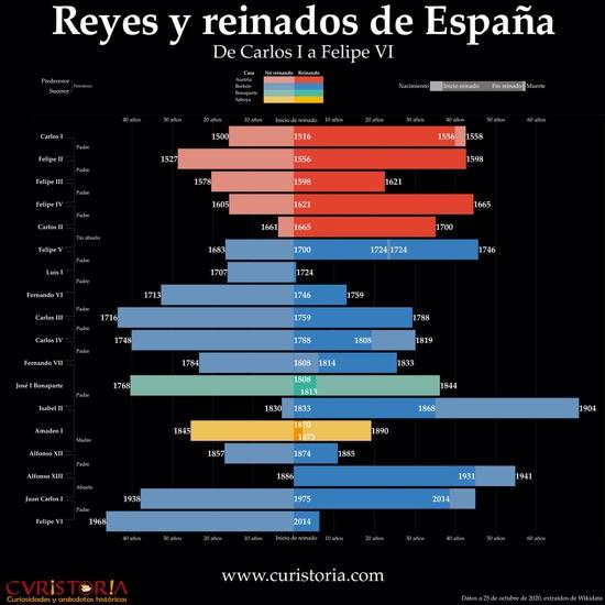 Infografía de los reyes y reinados de España