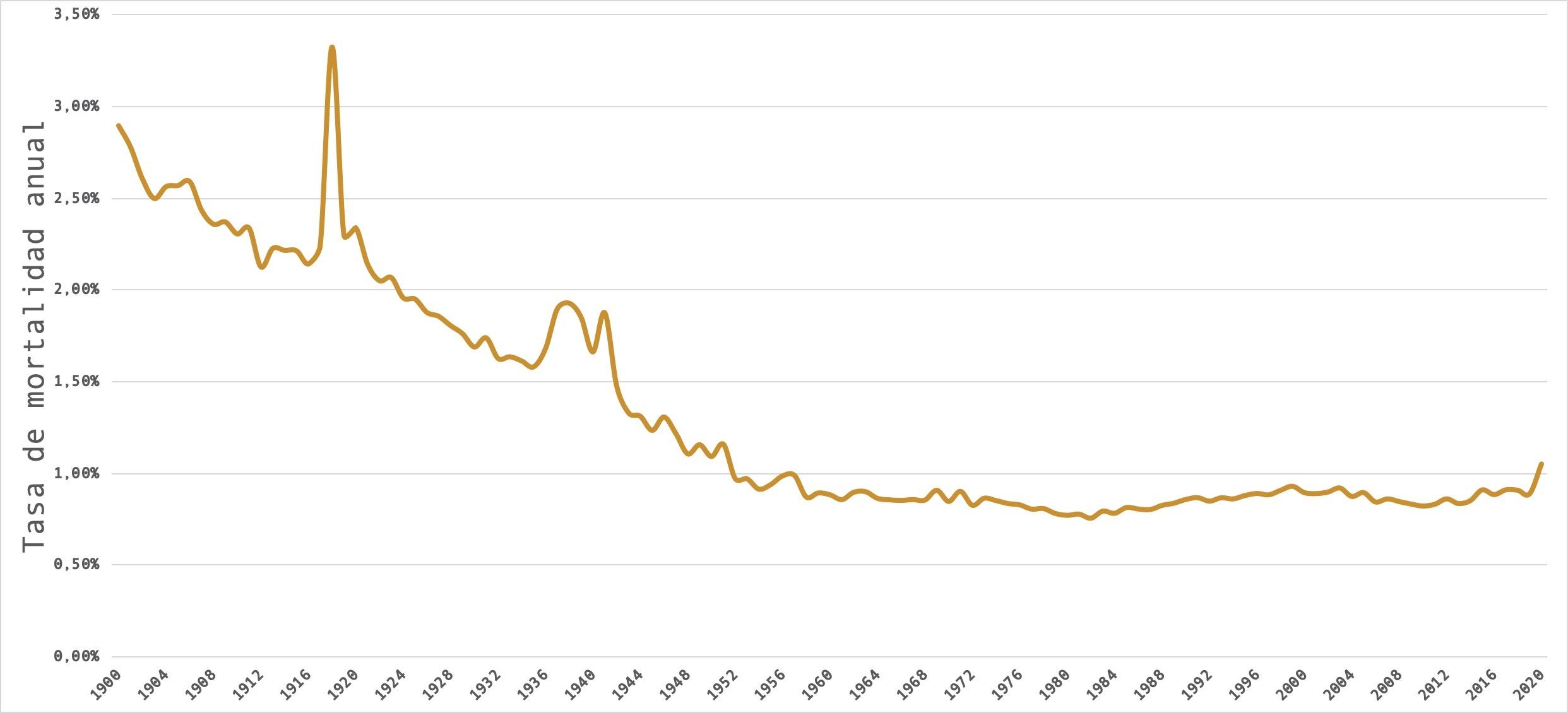 Tasa mortalidad anual