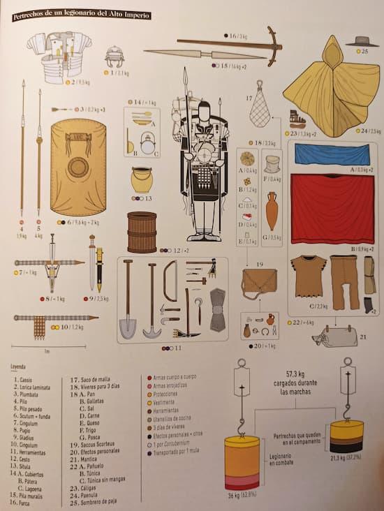 Infografías de la Antigua Roma - Legionario