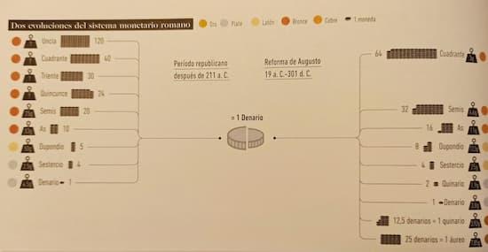 Infografías de la Antigua Roma - Sistema monetario